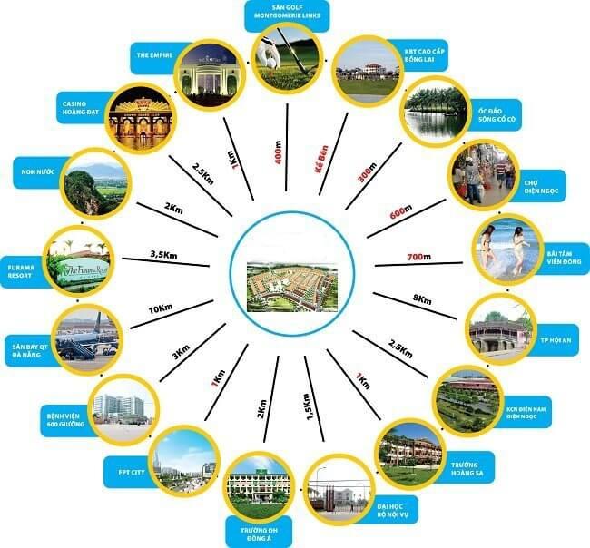 Dự án khu đô thị 7B
