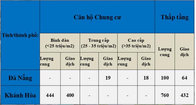 Bat Dong San Nha Trang Da Nang Khan Hiem Nguon Cung Moi