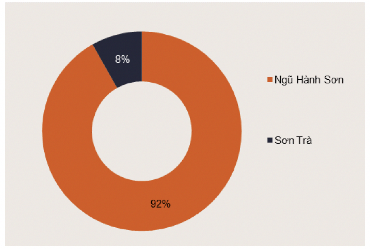 92% Nguon Cung Loai Hinh Biet Thu Nghi Duong Den Tu Quan Ngu Hanh Son