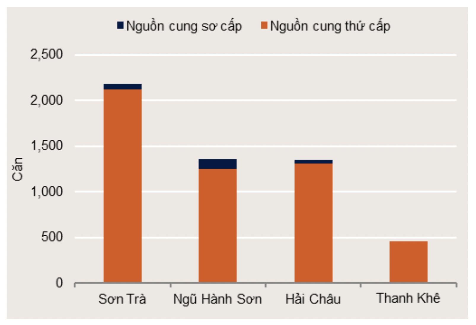 Thi Truong Nguon Cung Can Ho Ban Nua Dau Nam 2019