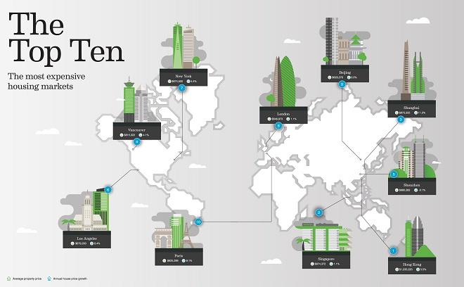 Khảo sát của CBRE cho thấy các trung tâm kinh tế tài chính sôi động đồng thời là những nơi có giá nhà đất cao nhất thế giới.