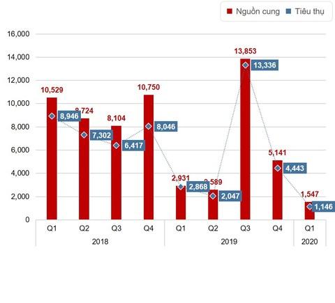 Nguồn cung căn hộ suy giảm đến mức thấp nhất kể từ năm 2015 đến nay.