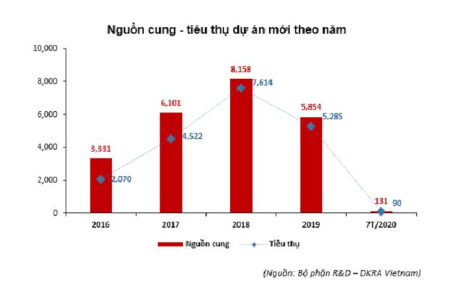 Nguồn cung, sức tiêu thụ đất nền ở Đà Nẵng sụt giảm.