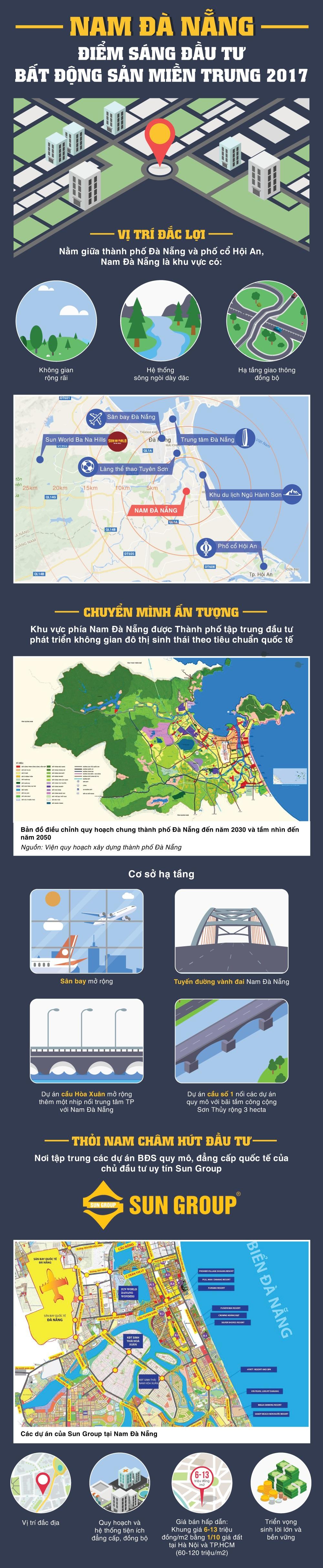 5 yếu tố tạo sóng trên thị trường BĐS Nam Đà Nẵng