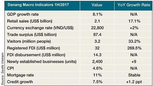 Một số chỉ số kinh tế của thành phố Đà Nẵng