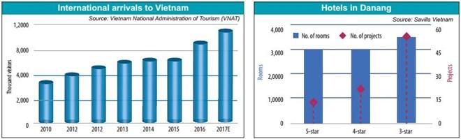 Bên trái: Số lượng lượt khách nước ngoài đến thăm Việt Nam Bên phải: Tổng số khách sạn, phòng ngủ, và các dự án khách sạn ở Đà Nẵng.