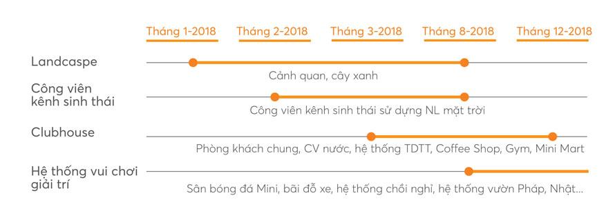 Tiến độ dự án Dragon Smart City Đà Nẵng